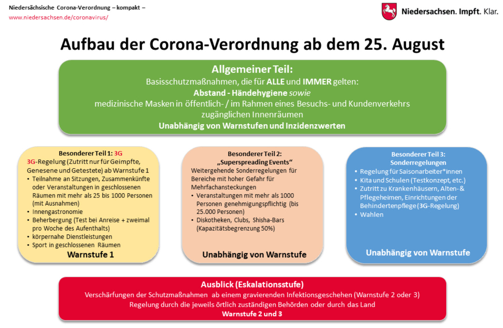 Anwendung der neuen Corona-Regelungen des Landes Niedersachsen